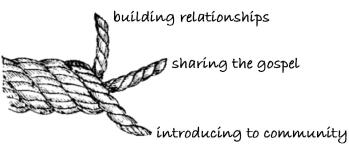 The three strands of evangelism (Total Church)